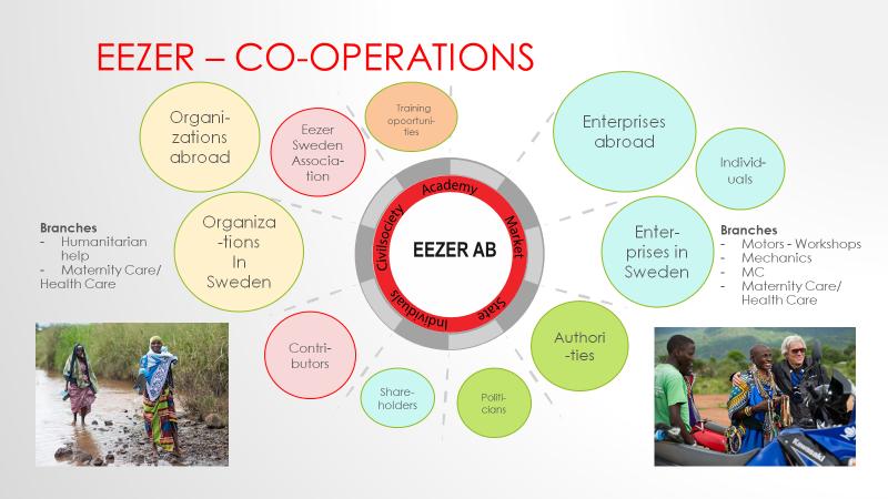 Eezer AB - Co-Operations
